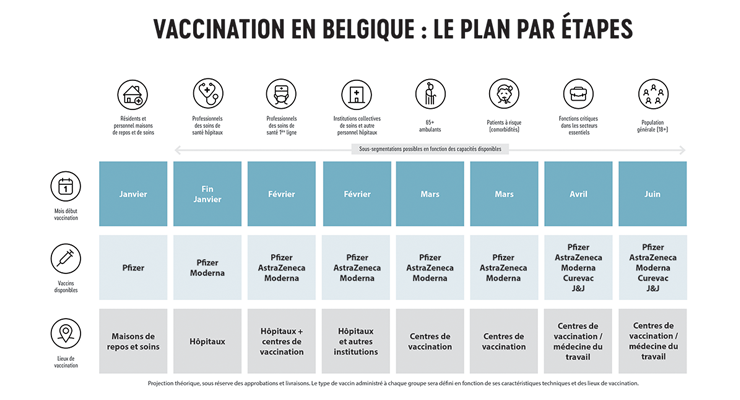 Vaccination planning
